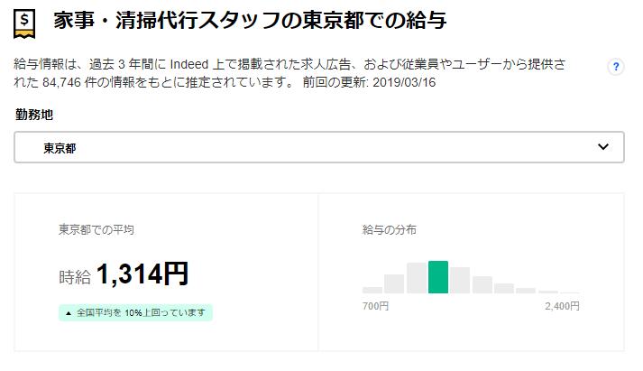 家事代行時給平均(東京)